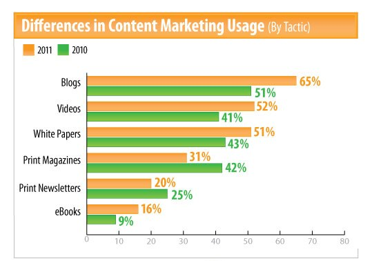 Content Marketing in B2B