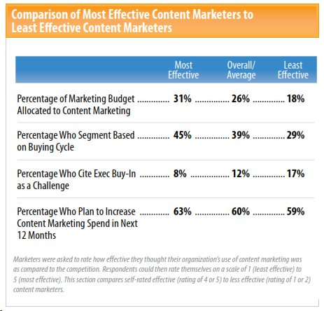 b2b content marketing budget