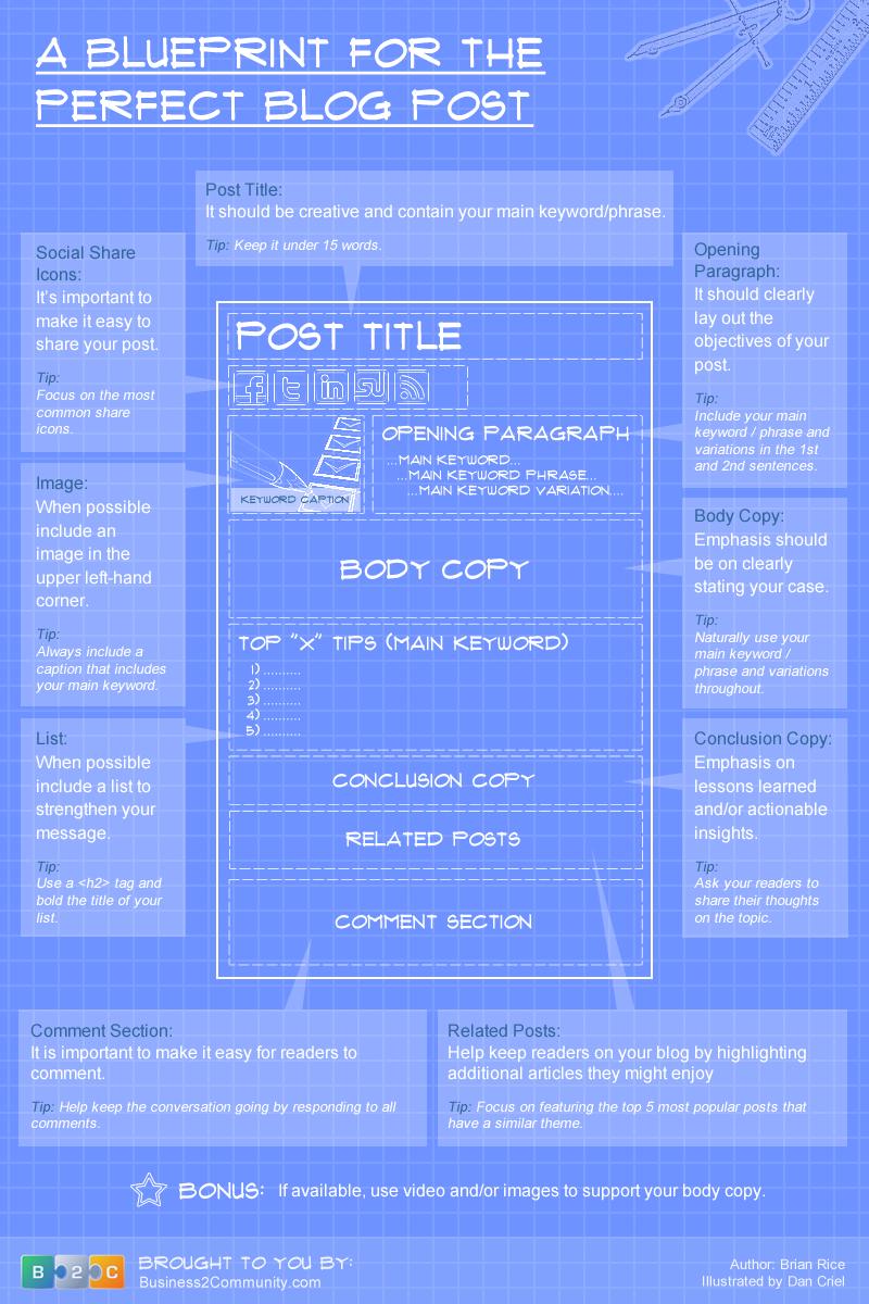 Infographic zakelijk bloggen