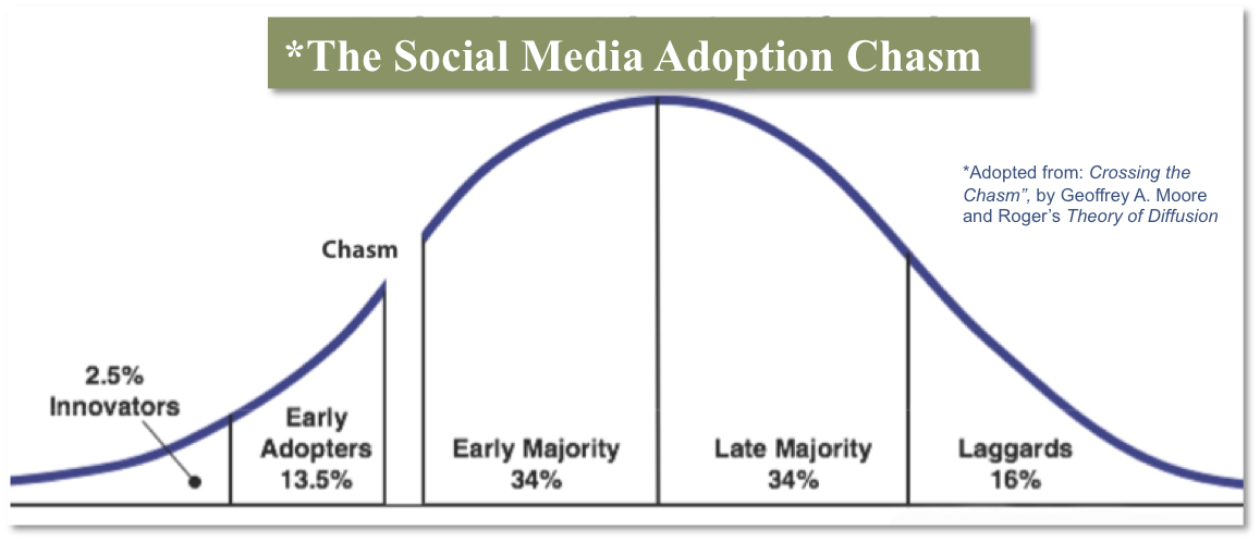 ROI van Social Media