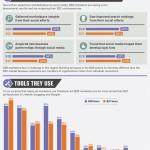 B2B Marketeers succesvol met Social Media [Infographic]