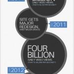 Feiten en cijfers over YouTube 2013 [Infographic]