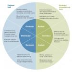 Social Media en leiderschap: 6 nieuwe vaardigheden
