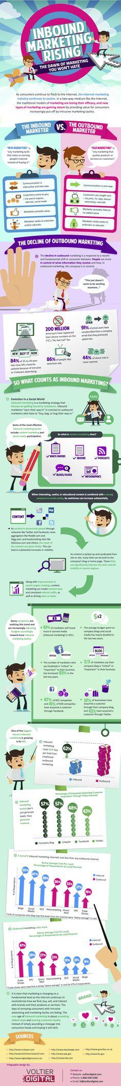 inbound marketing rising infographic