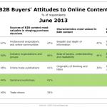 Content Marketing in B2B: meer lef, inhoud en creativiteit