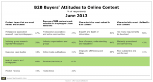 Content Marketing in B2B: meer lef, inhoud en creativiteit