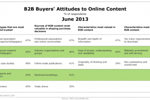 B2B Content Marketing Survey 2013