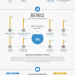 Het succes van Content Marketing bepalen [Infographic]