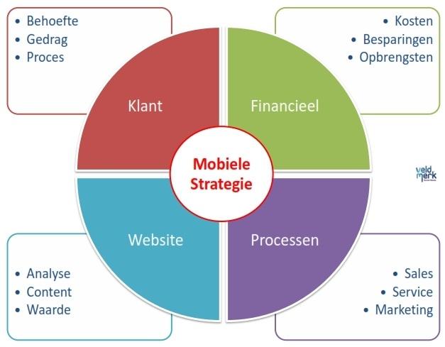 mobiele internetstrategie
