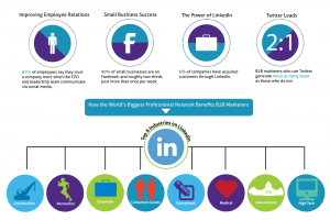 b2b-social-media-marketing-infographic