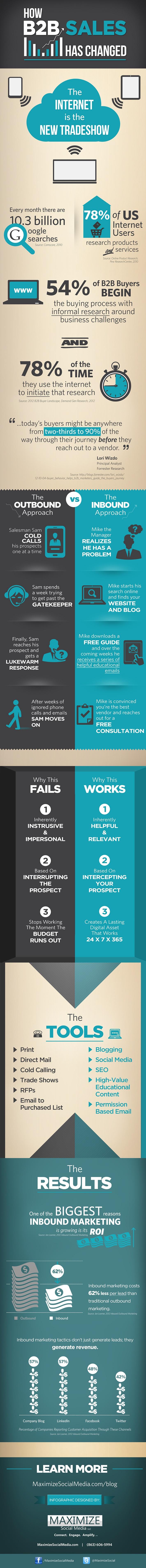 Infographic: verandering van sales in B2B