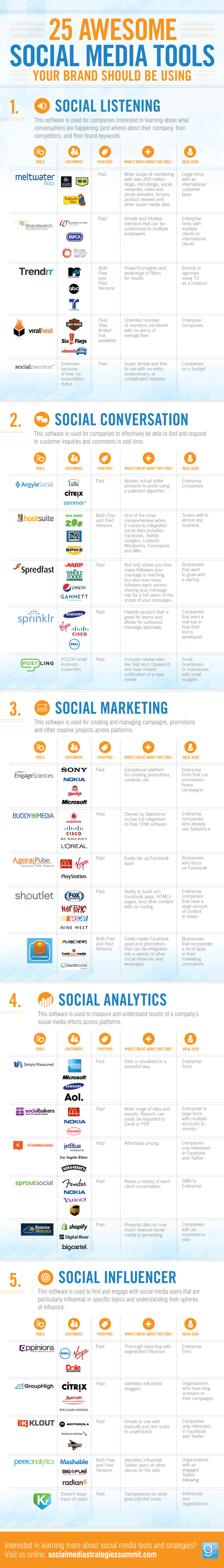 Social Business Tools