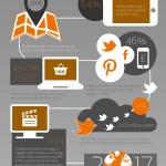 Trends in Digitale Marketing [Infographic]