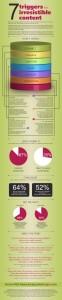 7 Triggers voor effectieve Content Marketing [Infographic]
