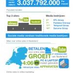 Waarom Online Video Marketing belangrijk is? Nou, hierom.