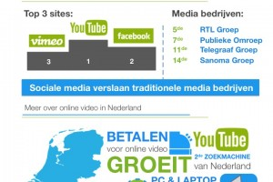 Waarom Online Video Marketing Infographic
