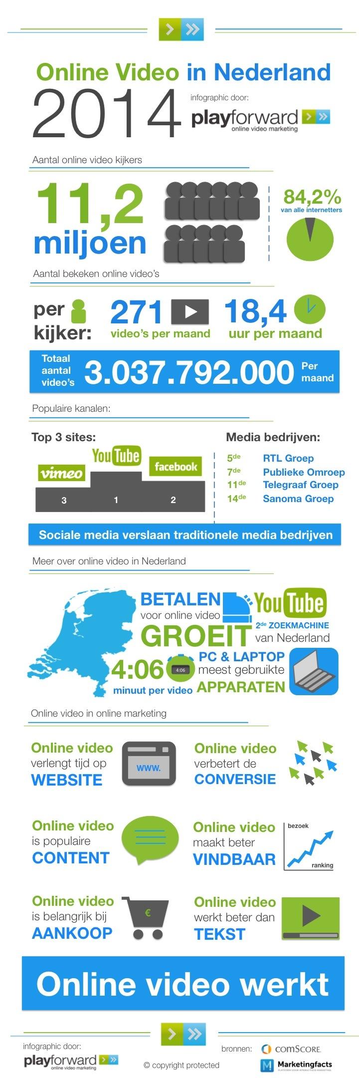 Waarom Online Video Marketing Infographic