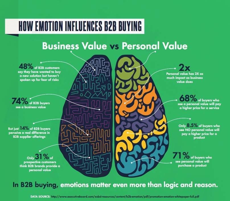 De invloed van Emotie in B2B beslissingsprocessen
