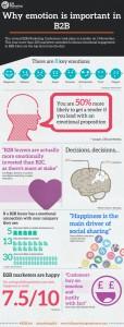 Hoe belangrijk is emotie in B2B?