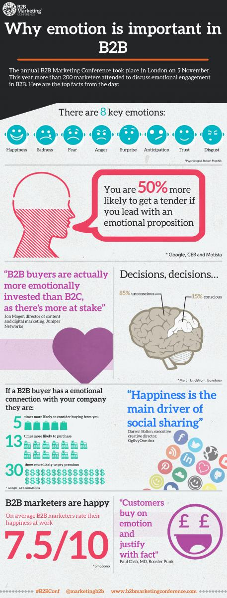 Emotie in B2B Marketing Infographic