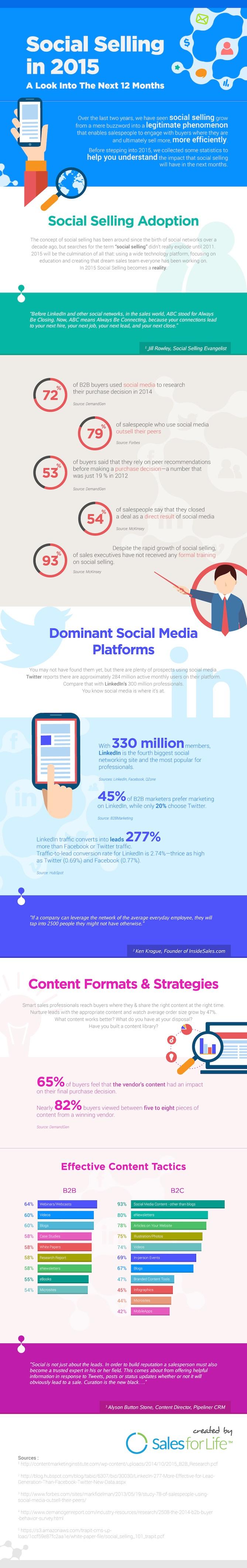 De toekomst van Social Selling