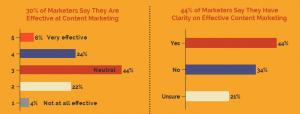 B2B Content Marketing Trends: wat marketeers willen weten
