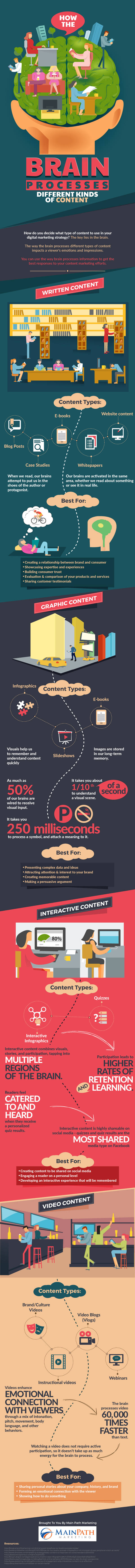 Infographic - hoe reageert ons brein op content marketing