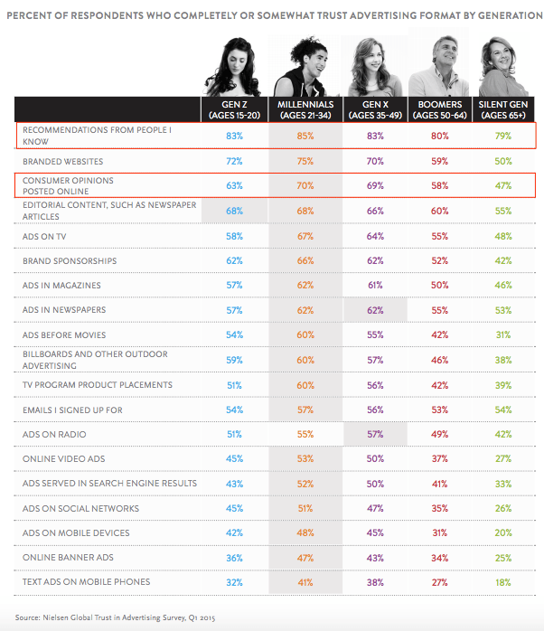 content marketing trends - Nielsen trust barometer