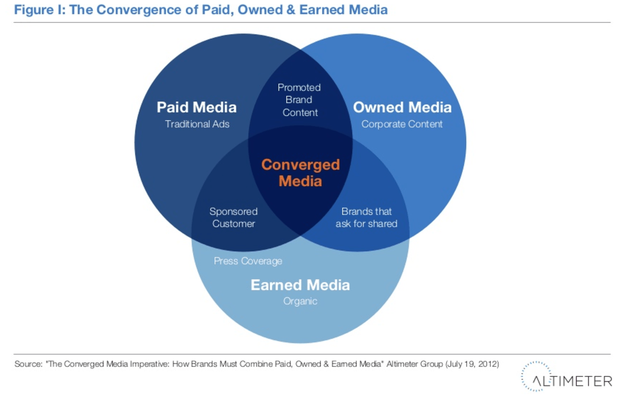 content marketing trends - owned, paid, earned media