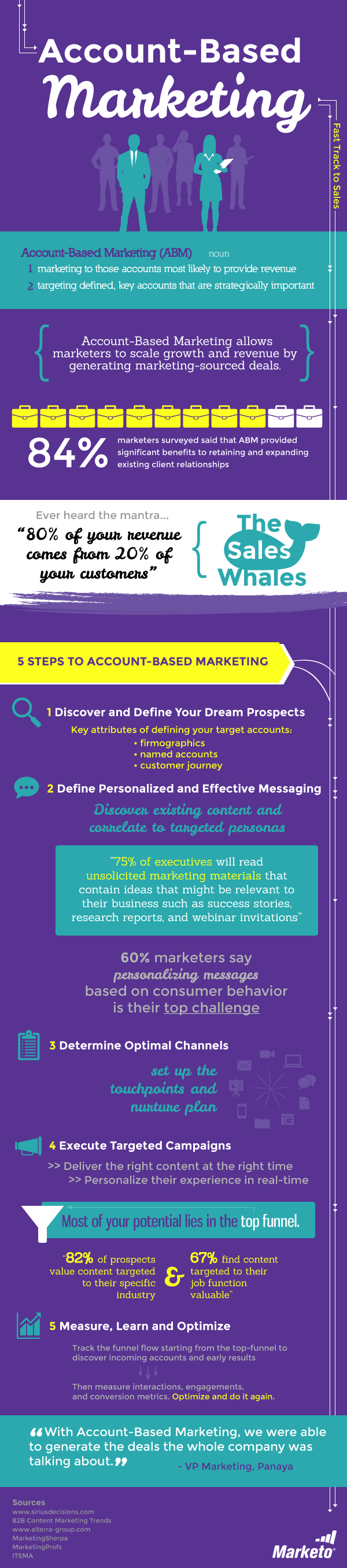 account based marketing stappen
